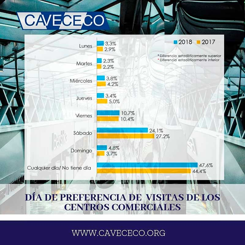 camilo ibrahim issa - Cavececo muestra indicadores de preferencias en centros comerciales